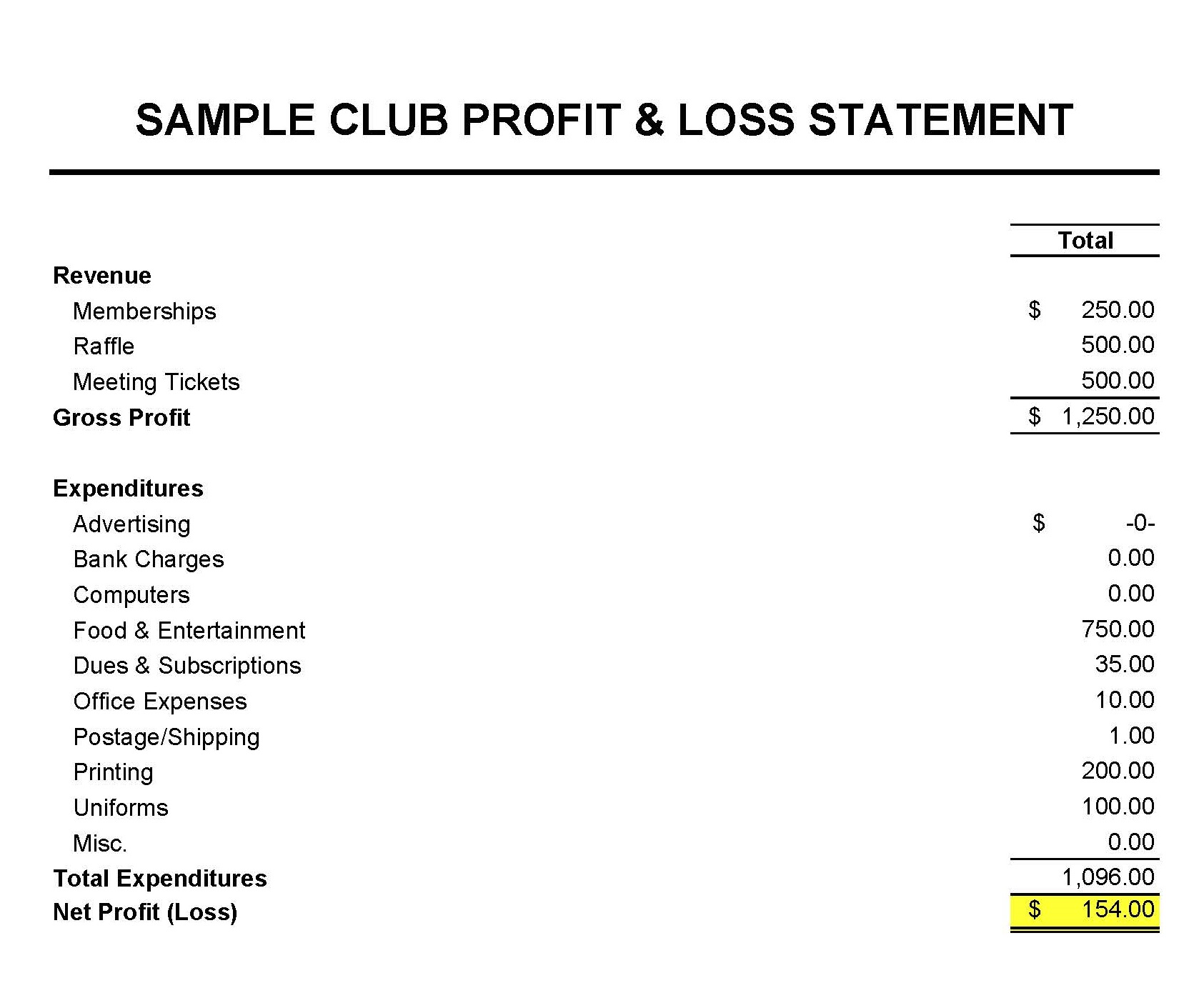 how to do a profit loss statement
