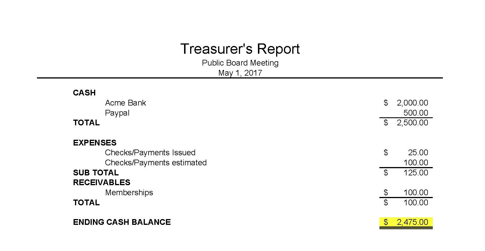 Treasurer report template 10+ free sample, example, format.